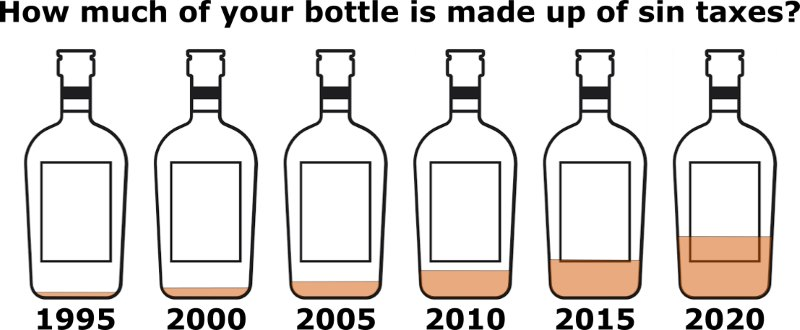 Your Bottle of Sin Tax